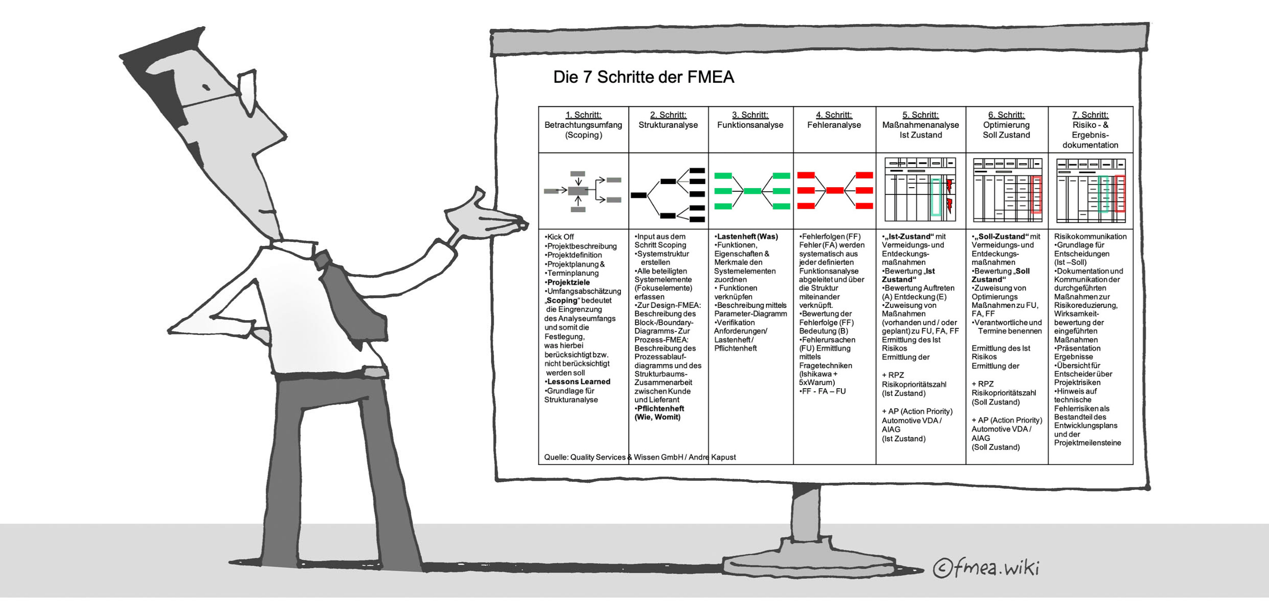 7 Schritte der FMEA1