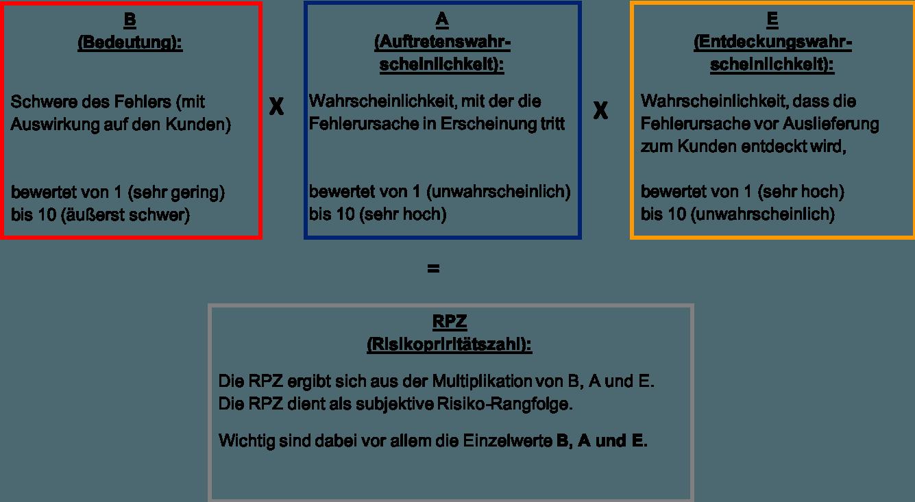RPZ - Risikobewertung 1