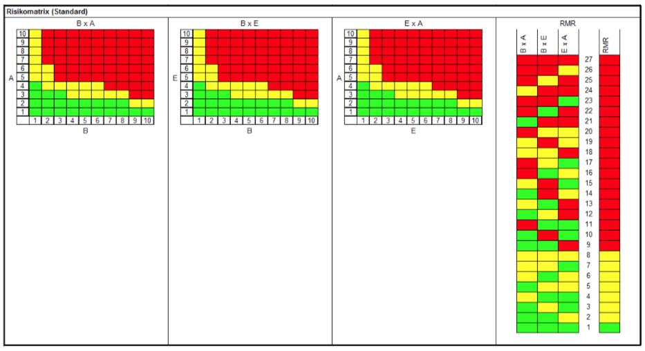 Risikomatrix - FMEA 2