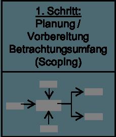 1. Schritt – Planung und Vorbereitung (Scoping)