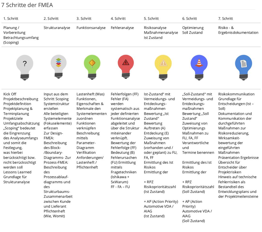 1-7 / Die 7 Schritte zur Erstellung einer FMEA