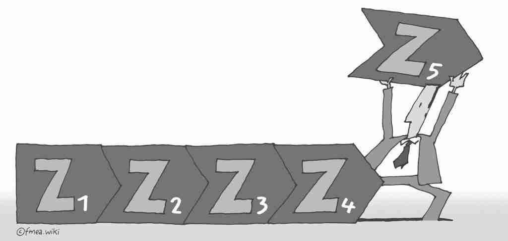5Z-Projektplanung